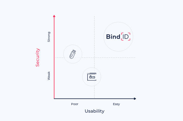 Identity authentication security vs usability Quadrant Chart